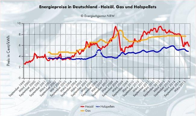 Grafik zum Vergleich der Brennstoffkostenentwicklung von Gas, Heizöl und Pellets