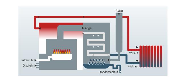 Grafik zur Funktionsweise der Öl-Brennwerttechnik