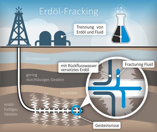 Grafik zu Erdöl-Fracking