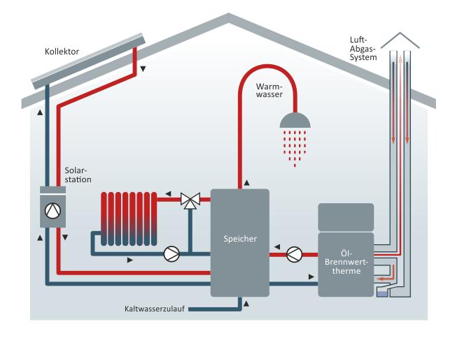 Grafik zur Funktionsweise der Solarthermie